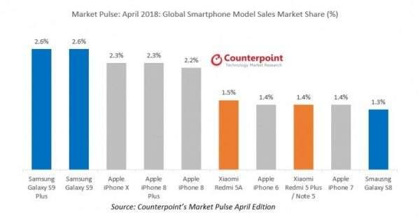 Samsung Galaxy S9 smartphone più venduto
