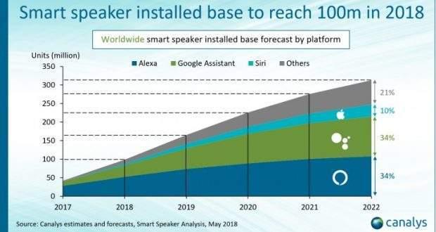 smart speaker previsioni 2018 - 2020