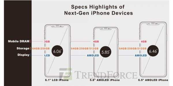 iPhone 2018 TrendForce