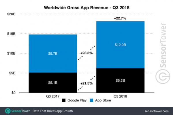 App Store vs Google Play Q3 2018